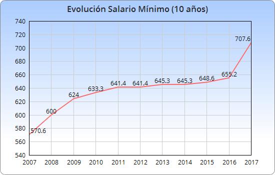 Evolución del SMI en los últimos 10 años